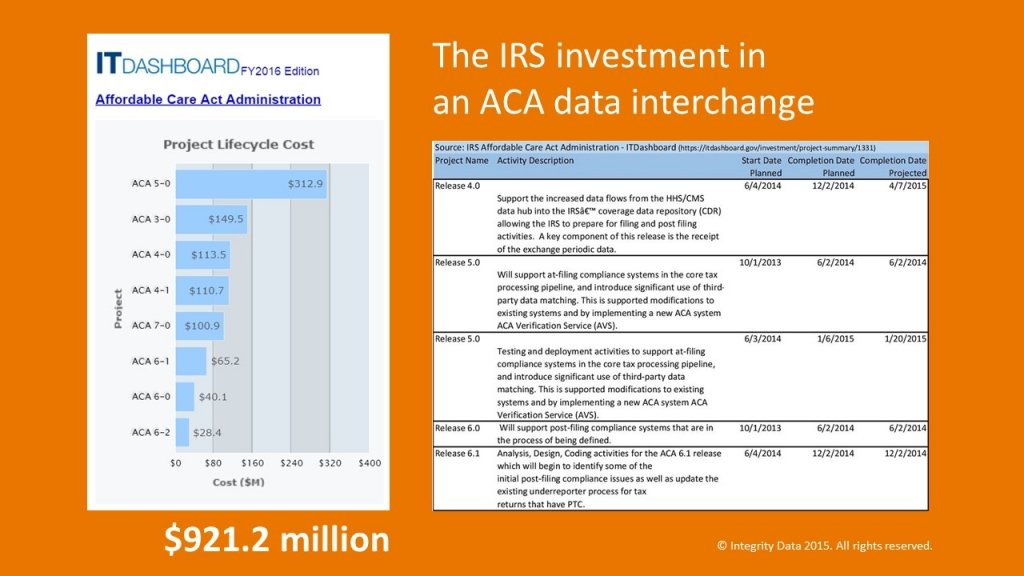 Integrity Data _IRS readiness for ACA enforcement