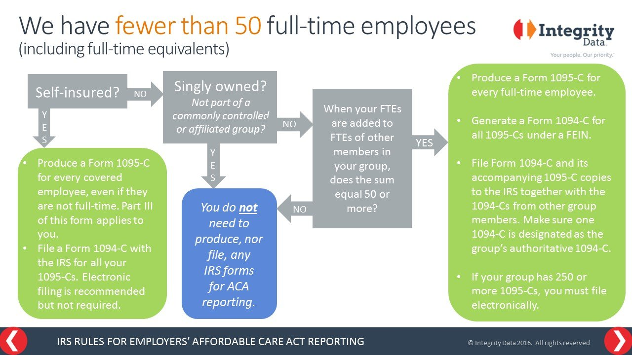 IRS Rules for Employers' ACA Reporting: We have fewer than 50 full-time employees