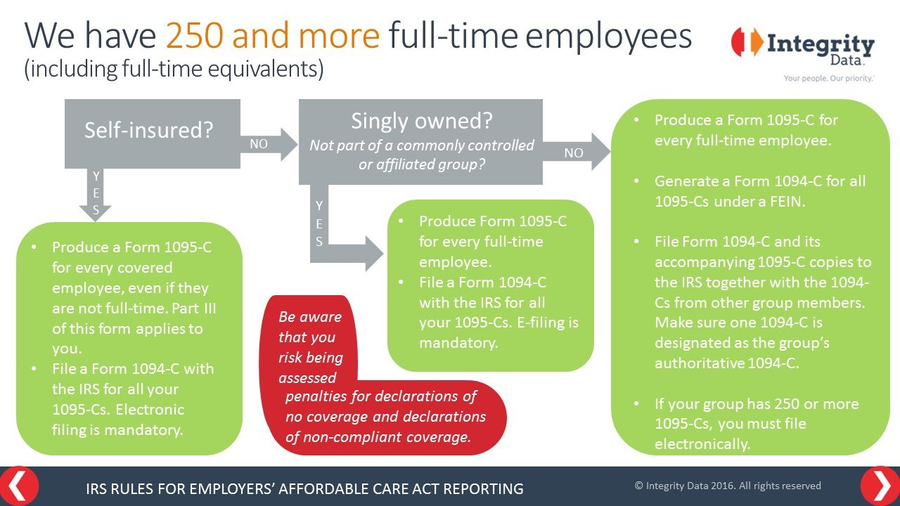 IRS Rules for Employers' ACA Reporting: We have 250 and more full-time employees