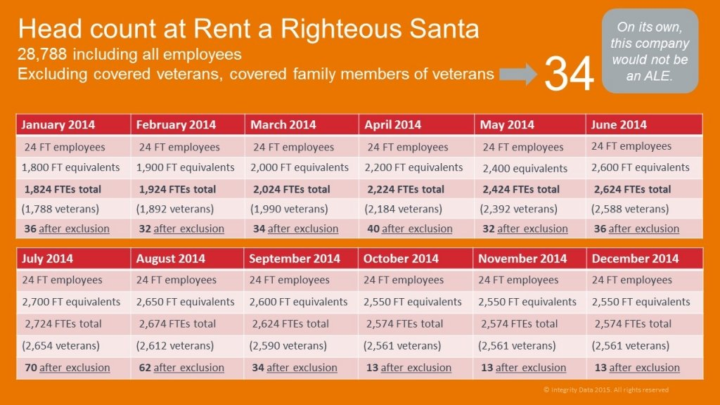 ACA for Santa head count example_veterans exclusion_Integrity Data