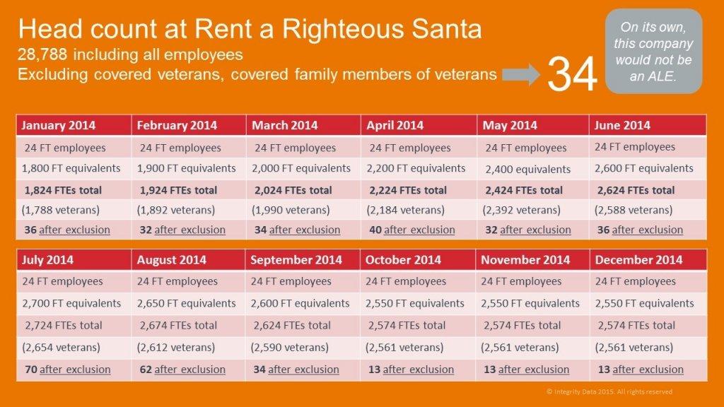 ACA for Santa head count example_veterans exclusion_Integrity Data