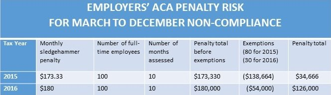 ACA penalty risk for Tax Year 2016