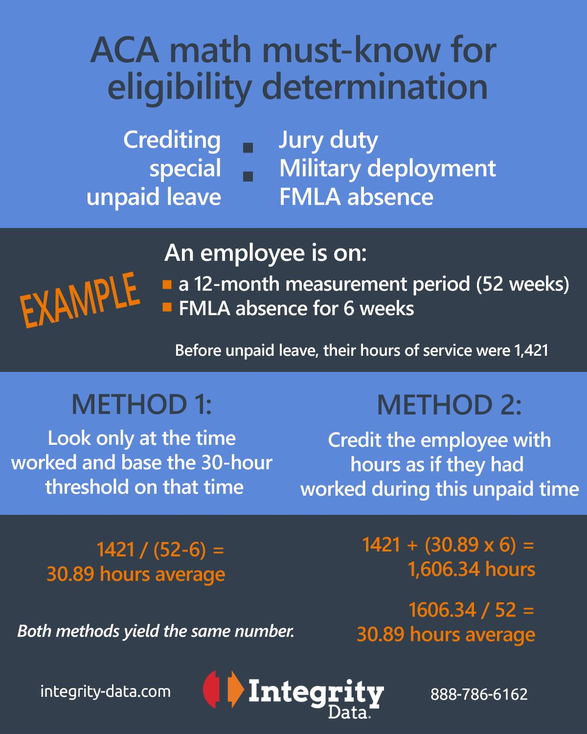 Example of crediting ACA hours for unpaid leave Integrity Data