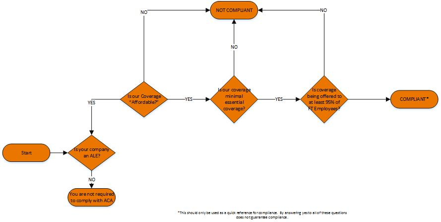 IRS-Compliant for ACA Flow Chart