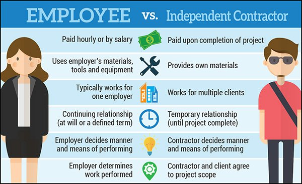Payroll and HR Compliance - Employee vs. Independent Contractor